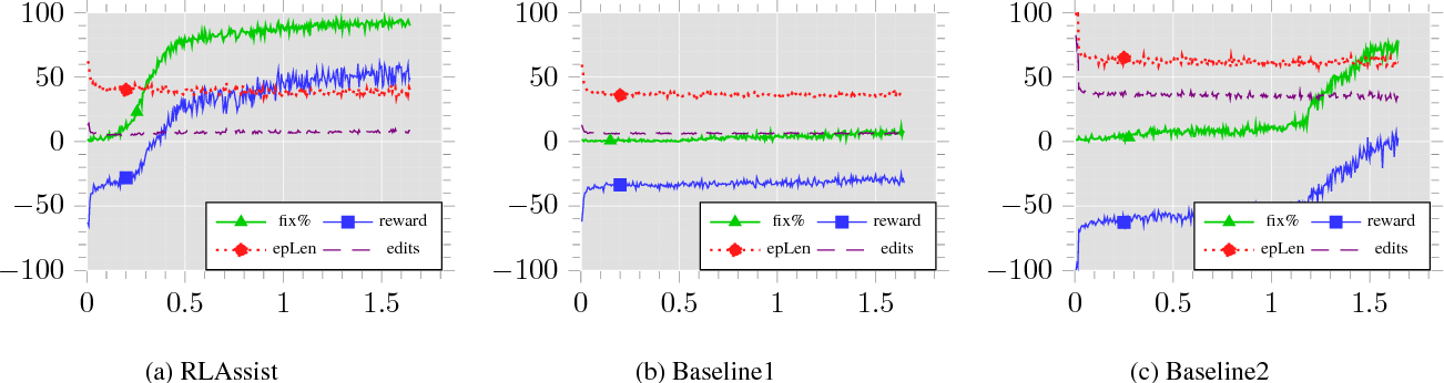 Figure 3 for Deep Reinforcement Learning for Programming Language Correction