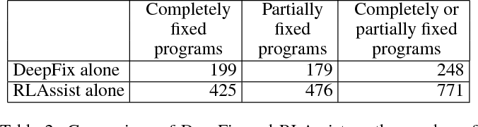 Figure 4 for Deep Reinforcement Learning for Programming Language Correction