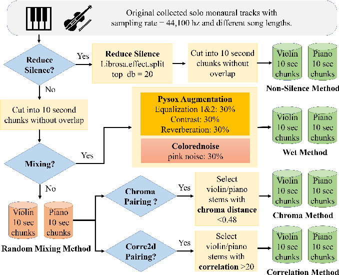 Figure 1 for Mixing-Specific Data Augmentation Techniques for Improved Blind Violin/Piano Source Separation