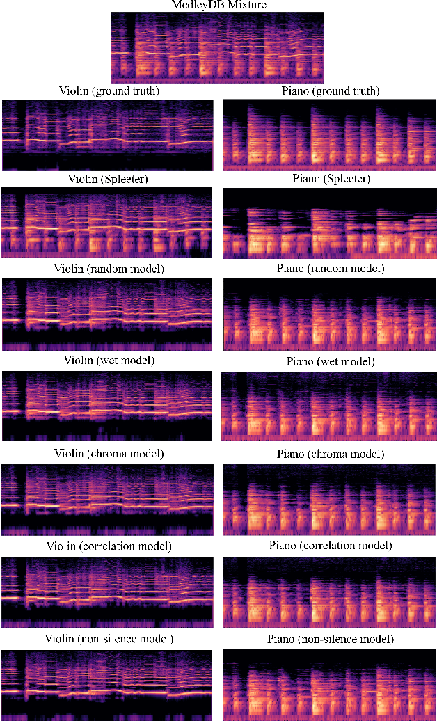 Figure 3 for Mixing-Specific Data Augmentation Techniques for Improved Blind Violin/Piano Source Separation