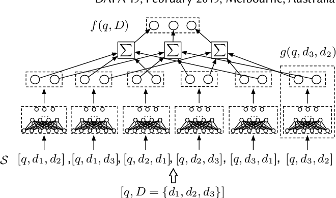 PDF] Learning Groupwise Scoring Functions Using Deep Neural Networks
