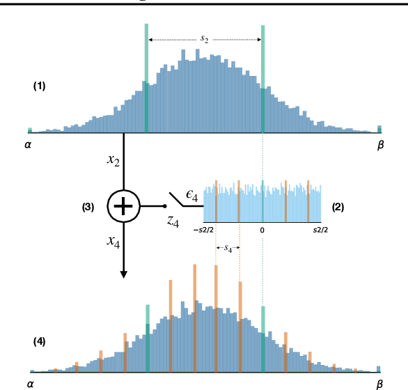 Figure 1 for Bayesian Bits: Unifying Quantization and Pruning