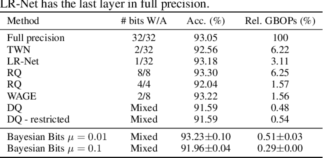 Figure 3 for Bayesian Bits: Unifying Quantization and Pruning