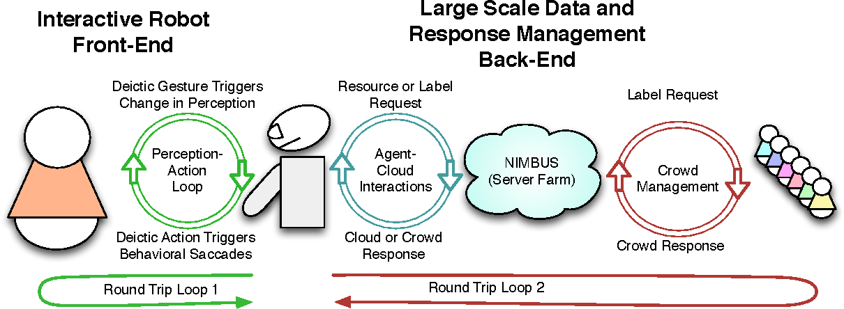 Figure 1 for NIMBUS: A Hybrid Cloud-Crowd Realtime Architecture for Visual Learning in Interactive Domains