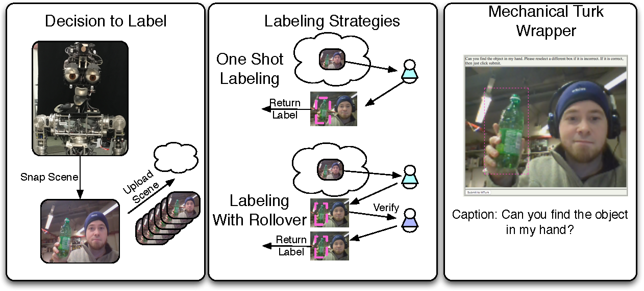 Figure 2 for NIMBUS: A Hybrid Cloud-Crowd Realtime Architecture for Visual Learning in Interactive Domains