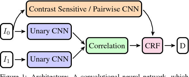 Figure 1 for End-to-End Training of Hybrid CNN-CRF Models for Stereo