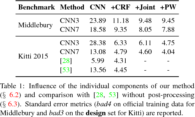 Figure 2 for End-to-End Training of Hybrid CNN-CRF Models for Stereo
