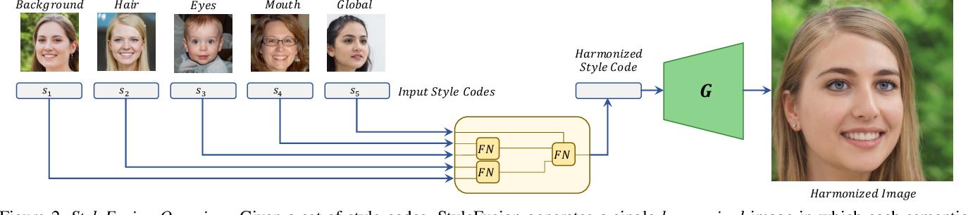 Figure 1 for StyleFusion: A Generative Model for Disentangling Spatial Segments