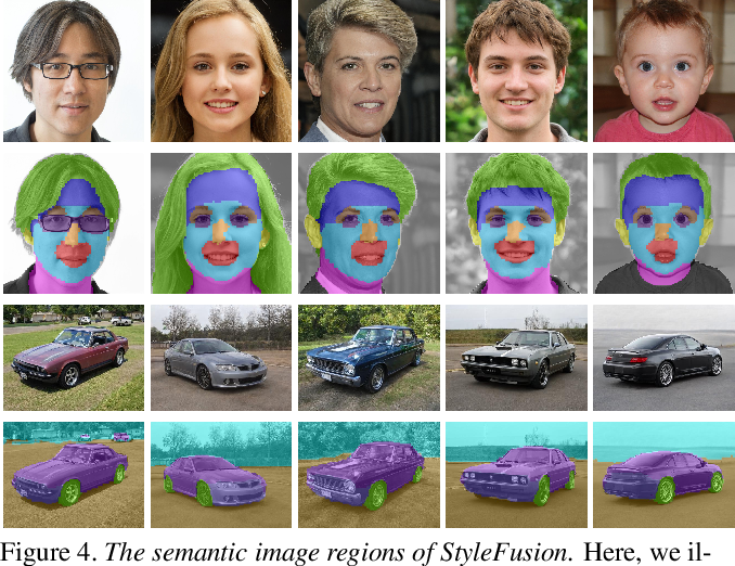 Figure 3 for StyleFusion: A Generative Model for Disentangling Spatial Segments