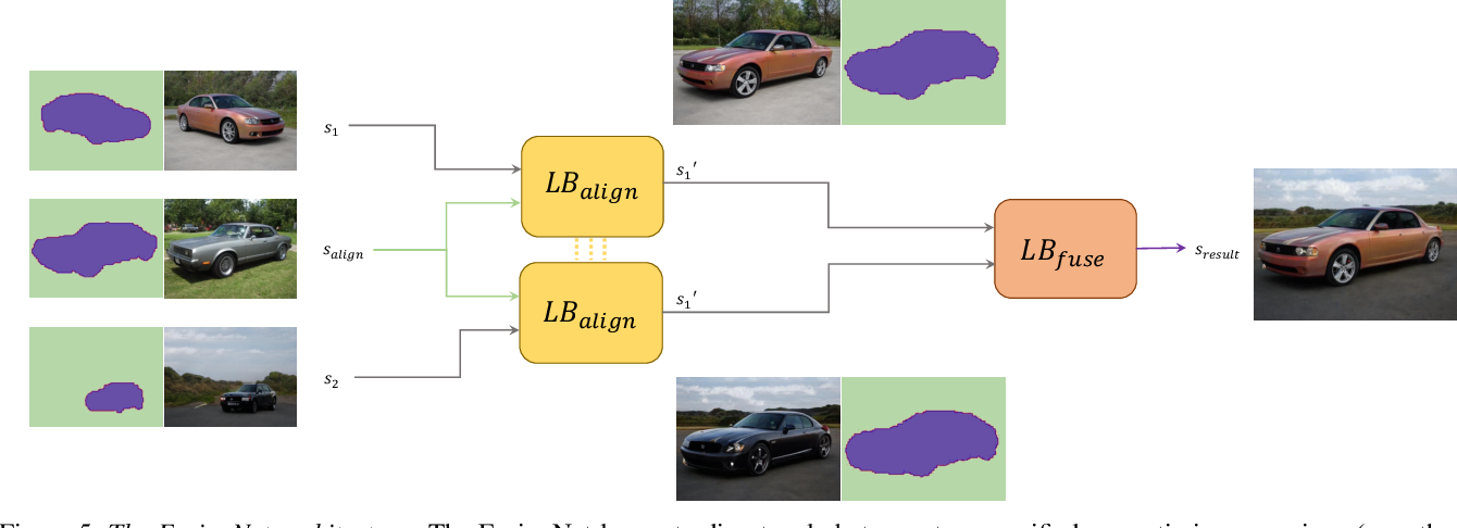 Figure 4 for StyleFusion: A Generative Model for Disentangling Spatial Segments