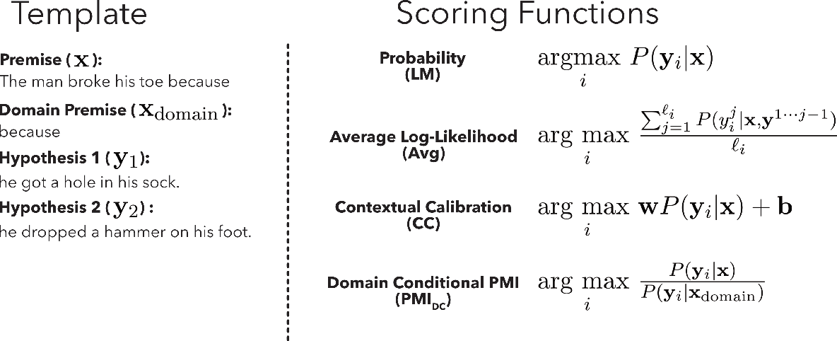 Figure 4 for Surface Form Competition: Why the Highest Probability Answer Isn't Always Right
