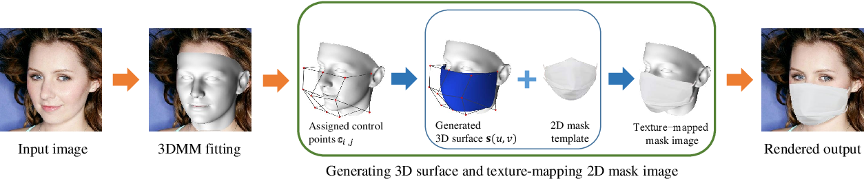Figure 1 for A 3D model-based approach for fitting masks to faces in the wild