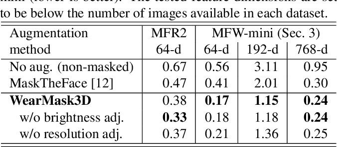 Figure 2 for A 3D model-based approach for fitting masks to faces in the wild