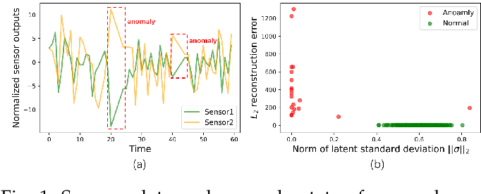 Figure 1 for CSCAD: Correlation Structure-based Collective Anomaly Detection in Complex System