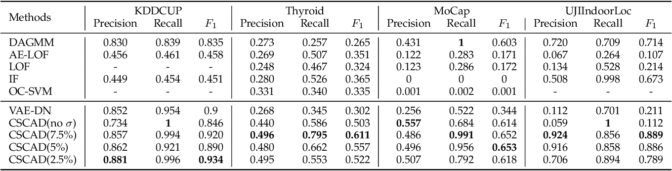 Figure 4 for CSCAD: Correlation Structure-based Collective Anomaly Detection in Complex System