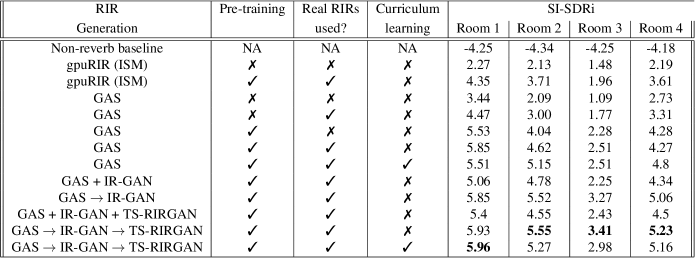 Figure 4 for Improving Reverberant Speech Separation with Multi-stage Training and Curriculum Learning