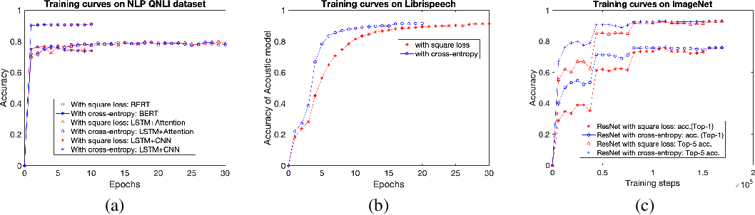 Figure 2 for Evaluation of Neural Architectures Trained with Square Loss vs Cross-Entropy in Classification Tasks