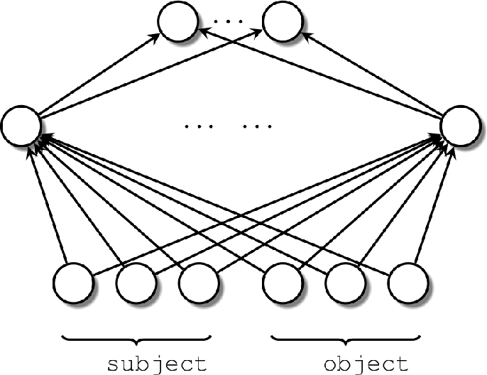 Figure 1 for A shallow neural model for relation prediction