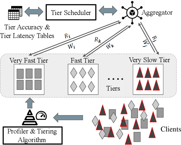 Figure 3 for TiFL: A Tier-based Federated Learning System