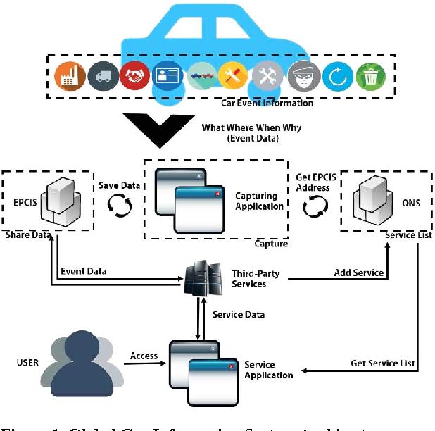 Connected car - Semantic Scholar