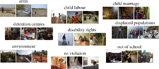Figure 2 for Exploring object-centric and scene-centric CNN features and their complementarity for human rights violations recognition in images
