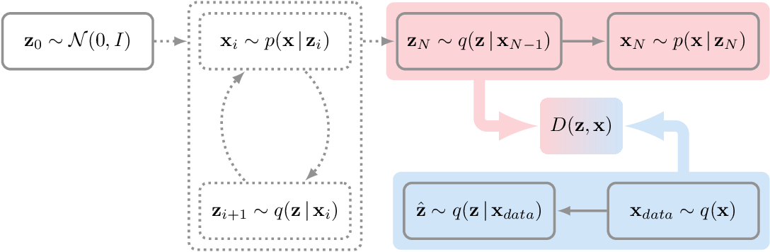 Figure 1 for GibbsNet: Iterative Adversarial Inference for Deep Graphical Models