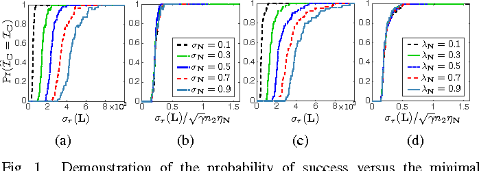 Figure 1 for Robust Low-Complexity Randomized Methods for Locating Outliers in Large Matrices