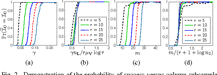 Figure 2 for Robust Low-Complexity Randomized Methods for Locating Outliers in Large Matrices