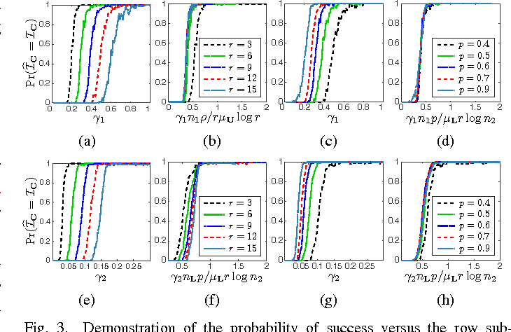 Figure 3 for Robust Low-Complexity Randomized Methods for Locating Outliers in Large Matrices
