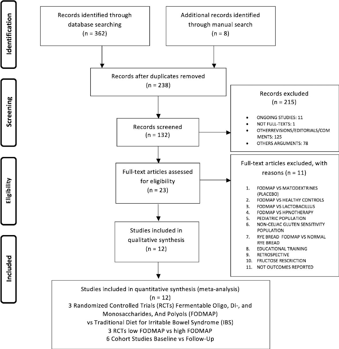 Pdf Low Fodmap Diet Improves Irritable Bowel Syndrome Symptoms A