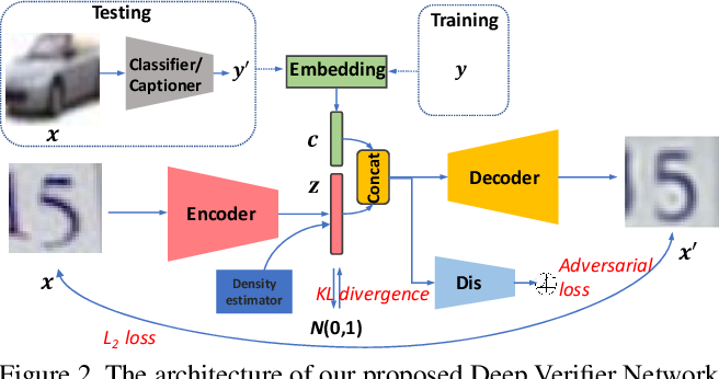 Figure 3 for Deep Verifier Networks: Verification of Deep Discriminative Models with Deep Generative Models