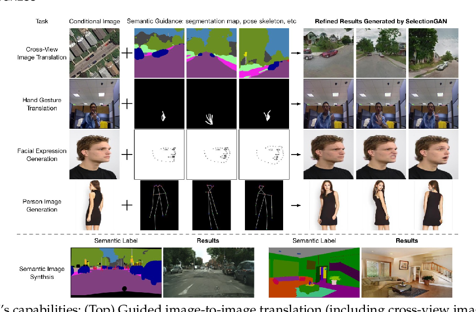 Figure 1 for Multi-Channel Attention Selection GANs for Guided Image-to-Image Translation