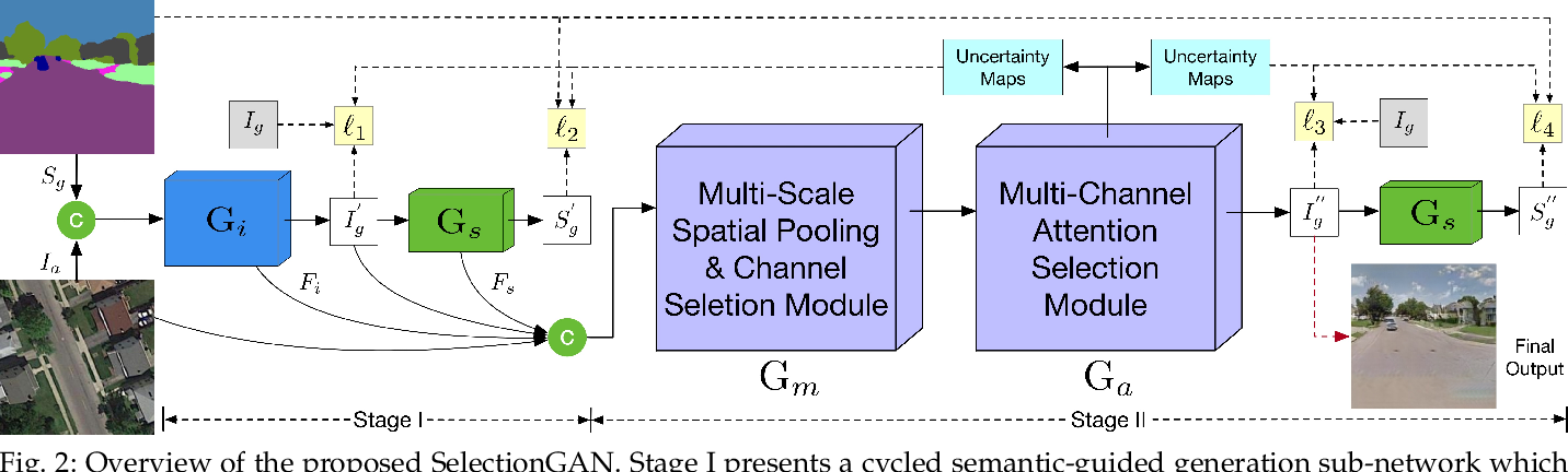 Figure 3 for Multi-Channel Attention Selection GANs for Guided Image-to-Image Translation