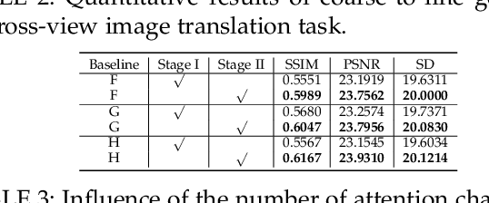 Figure 4 for Multi-Channel Attention Selection GANs for Guided Image-to-Image Translation