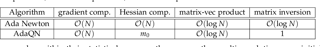 Figure 1 for Exploiting Local Convergence of Quasi-Newton Methods Globally: Adaptive Sample Size Approach