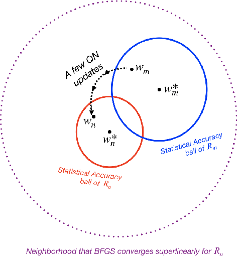 Figure 2 for Exploiting Local Convergence of Quasi-Newton Methods Globally: Adaptive Sample Size Approach