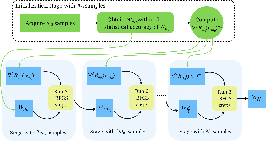 Figure 3 for Exploiting Local Convergence of Quasi-Newton Methods Globally: Adaptive Sample Size Approach