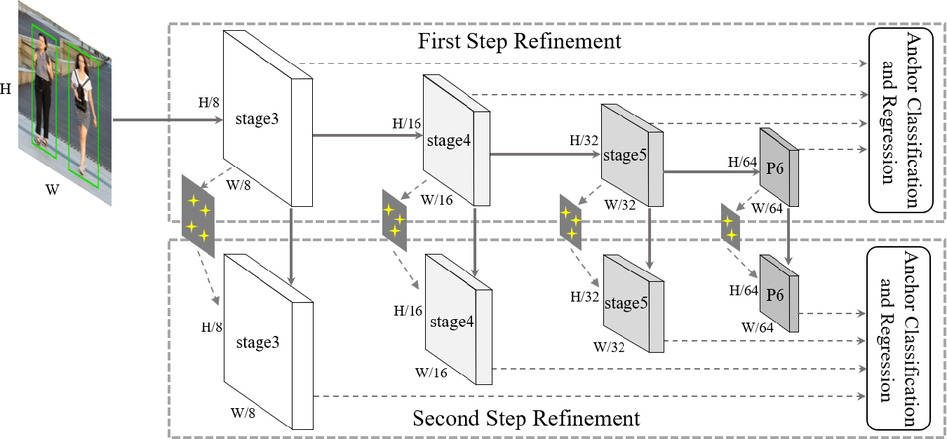 Figure 1 for SADet: Learning An Efficient and Accurate Pedestrian Detector
