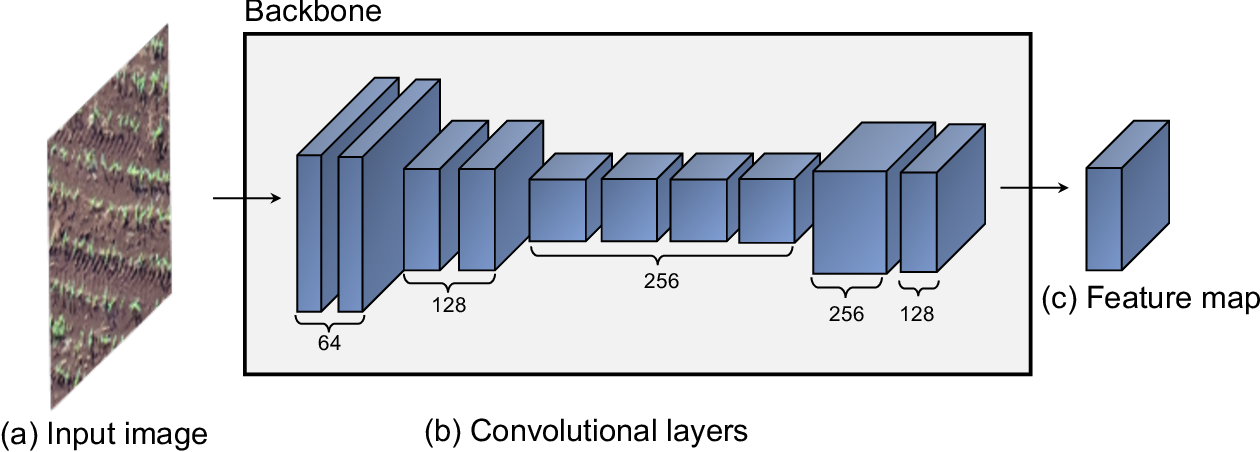 Figure 3 for A Deep Learning Approach Based on Graphs to Detect Plantation Lines