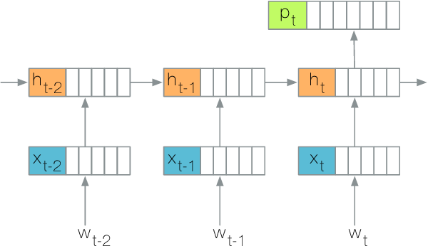 Figure 1 for LSTMVis: A Tool for Visual Analysis of Hidden State Dynamics in Recurrent Neural Networks