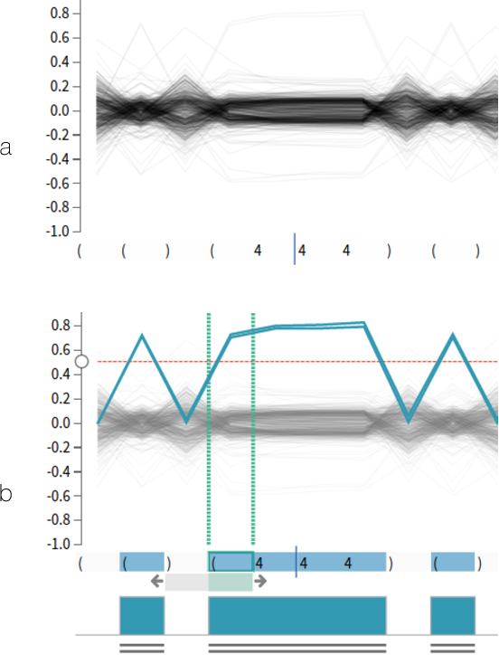 Figure 4 for LSTMVis: A Tool for Visual Analysis of Hidden State Dynamics in Recurrent Neural Networks
