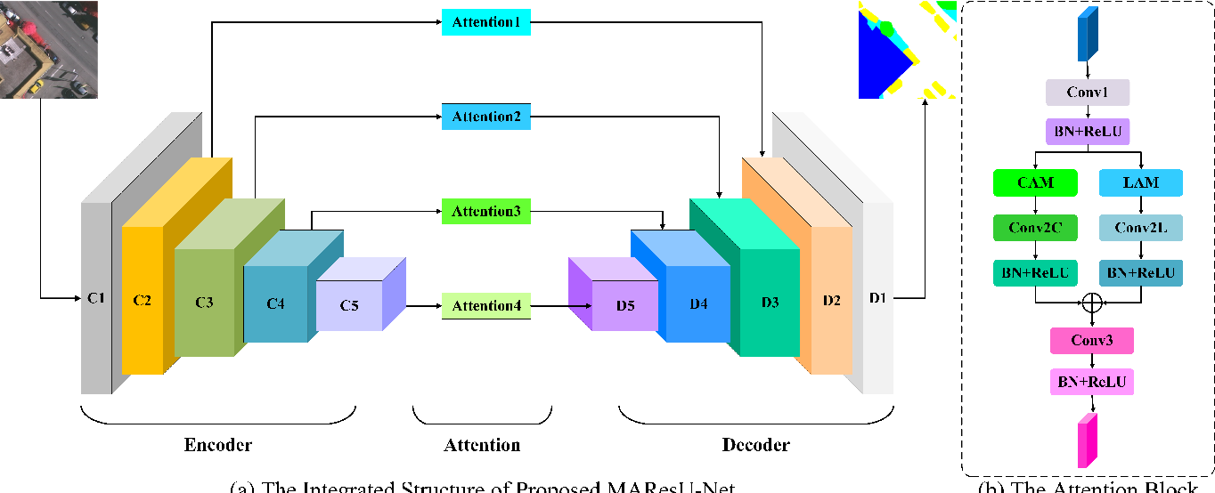 Figure 1 for Multi-stage Attention ResU-Net for Semantic Segmentation of Fine-Resolution Remote Sensing Images