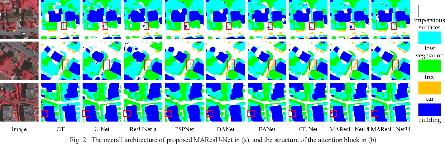 Figure 2 for Multi-stage Attention ResU-Net for Semantic Segmentation of Fine-Resolution Remote Sensing Images