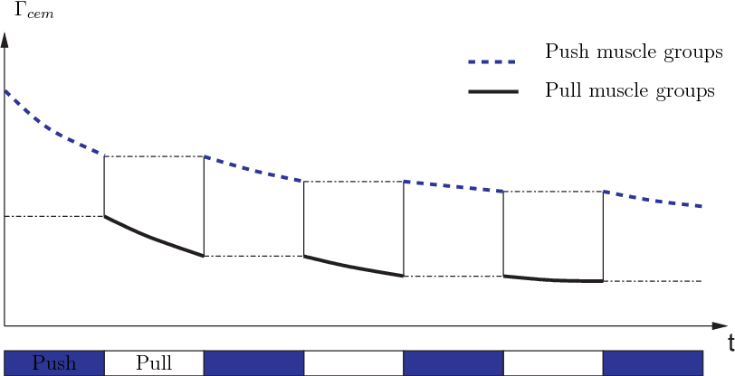 Figure 3 for Predictive model of the human muscle fatigue: application to repetitive push-pull tasks with light external load