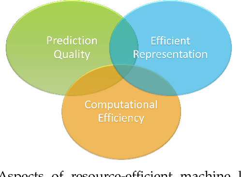 Figure 1 for Efficient and Robust Machine Learning for Real-World Systems