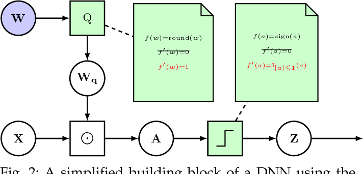 Figure 3 for Efficient and Robust Machine Learning for Real-World Systems