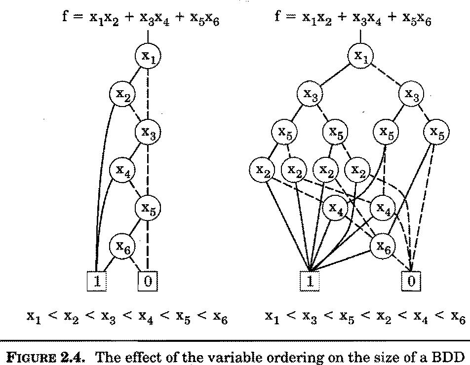 formal methods for the verification of digital circuits semantic Flip Flop Sequential Circuit formal methods for the verification of digital circuits semantic scholar