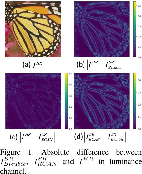 Figure 1 for Learning Sparse Masks for Efficient Image Super-Resolution