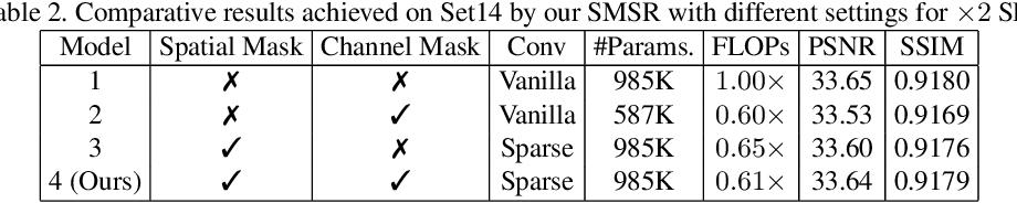 Figure 4 for Learning Sparse Masks for Efficient Image Super-Resolution