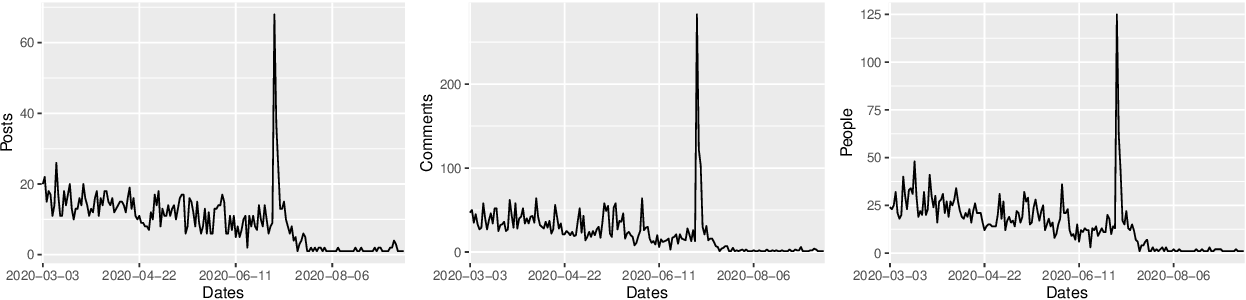 Figure 1 for Exploring the social influence of Kaggle virtual community on the M5 competition